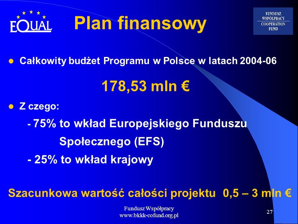 Fundusz Współpracy www.bkkk-cofund.org.pl 27 Plan finansowy Całkowity budżet Programu w Polsce w latach 2004-06 178,53 mln Z czego: - 75% to wkład Eur