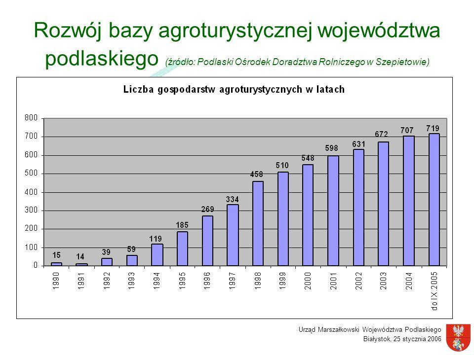 Urząd Marszałkowski Województwa Podlaskiego Białystok, 25 stycznia 2006 Rozwój bazy agroturystycznej województwa podlaskiego (źródło: Podlaski Ośrodek