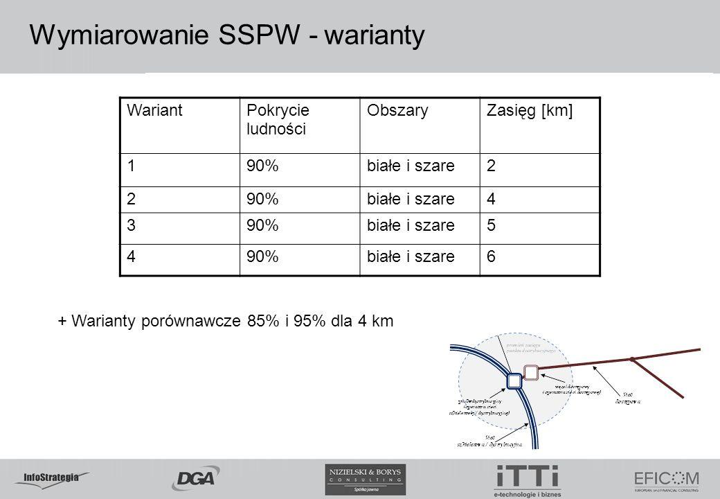 Wymiarowanie SSPW - warianty WariantPokrycie ludności ObszaryZasięg [km] 190%białe i szare2 290%białe i szare4 390%białe i szare5 490%białe i szare6 +