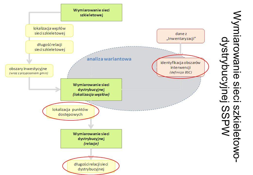 Wymiarowanie sieci szkieletowo- dystrybucyjnej SSPW