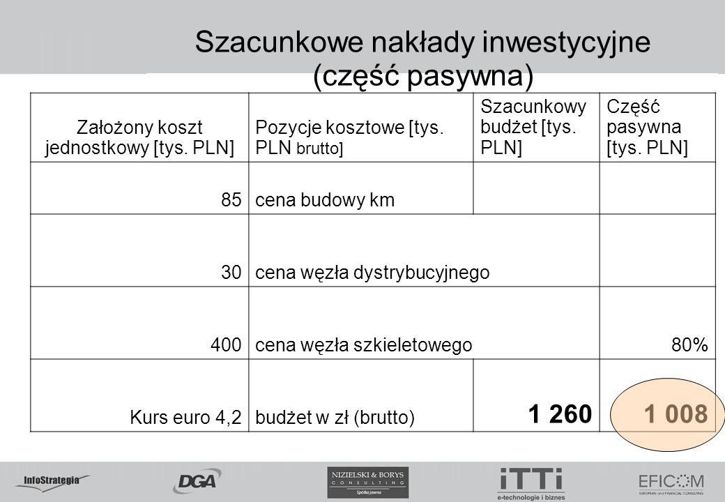 Szacunkowe nakłady inwestycyjne (część pasywna) Założony koszt jednostkowy [tys. PLN] Pozycje kosztowe [tys. PLN brutto] Szacunkowy budżet [tys. PLN]