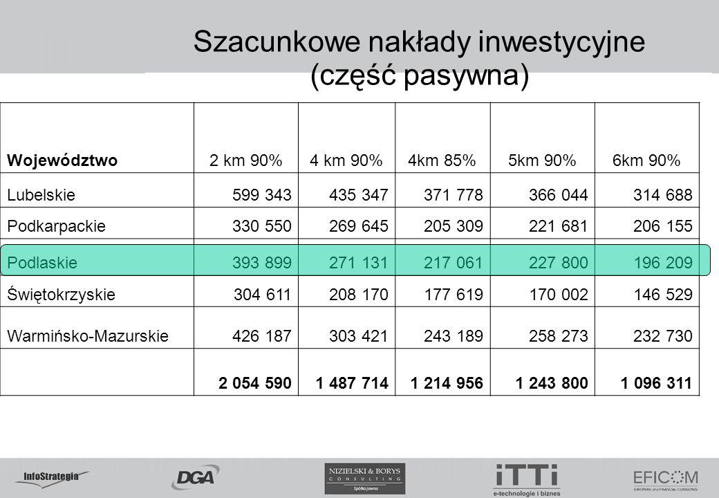 Szacunkowe nakłady inwestycyjne (część pasywna) Województwo2 km 90%4 km 90%4km 85%5km 90%6km 90% Lubelskie599 343435 347371 778366 044314 688 Podkarpa
