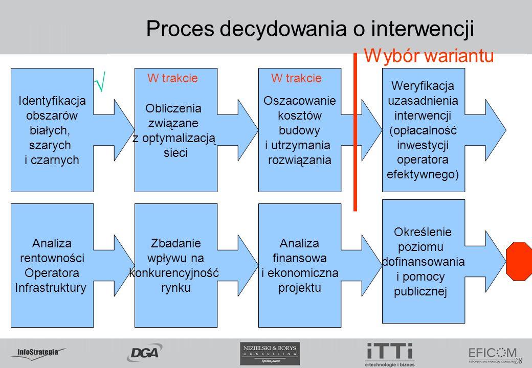 28 Proces decydowania o interwencji Identyfikacja obszarów białych, szarych i czarnych Analiza rentowności Operatora Infrastruktury Weryfikacja uzasad