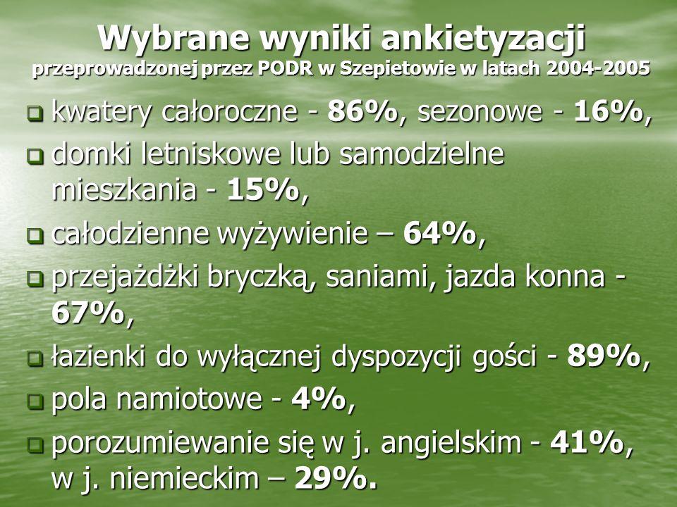 Wybrane wyniki ankietyzacji przeprowadzonej przez PODR w Szepietowie w latach 2004-2005 kwatery całoroczne - 86%, sezonowe - 16%, kwatery całoroczne -
