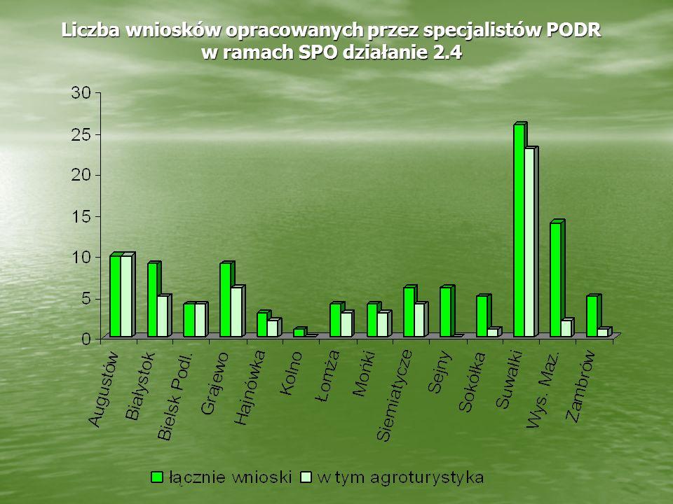 Liczba wniosków opracowanych przez specjalistów PODR w ramach SPO działanie 2.4