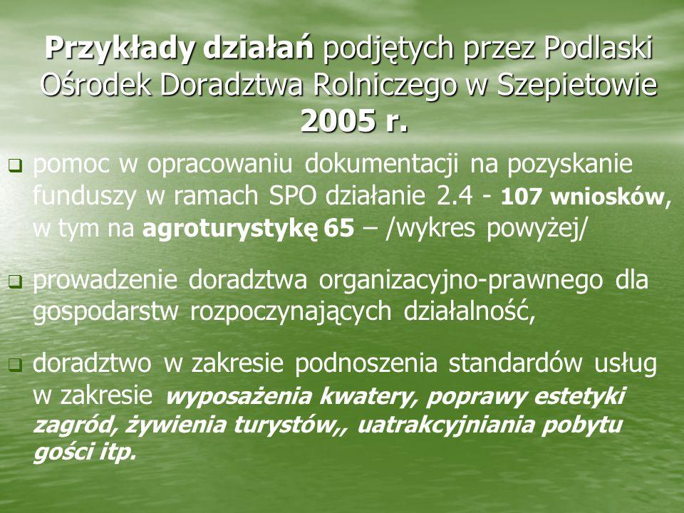 Przykłady działań podjętych przez Podlaski Ośrodek Doradztwa Rolniczego w Szepietowie 2005 r. pomoc w opracowaniu dokumentacji na pozyskanie funduszy