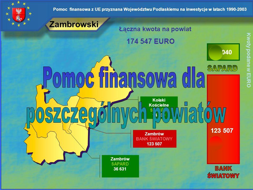 Pomoc finansowa z UE przyznana Województwu Podlaskiemu na inwestycje w latach 1990-2003 Program Aktywizacji Obszarów Wiejskich Program Aktywizacji Obs