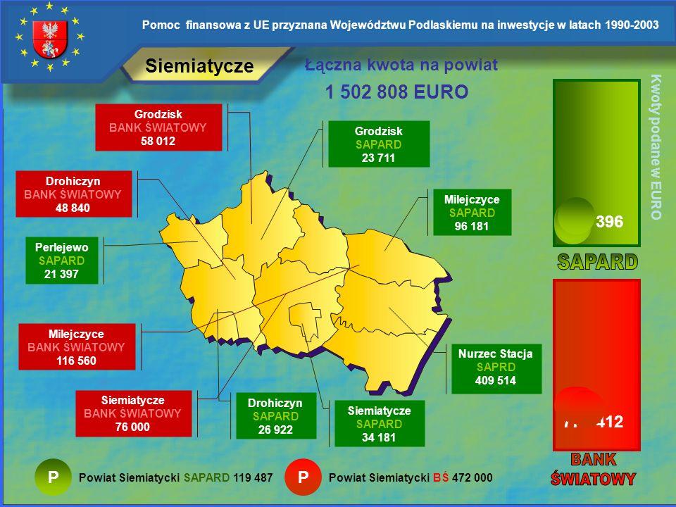 Pomoc finansowa z UE przyznana Województwu Podlaskiemu na inwestycje w latach 1990-2003 Kolneński P Stawiski BANK ŚWIATOWY 205 500 Kolno BANK ŚWIATOWY