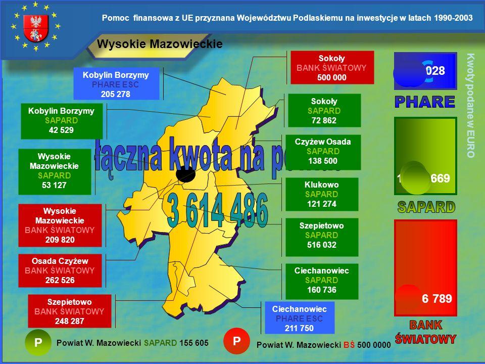 Pomoc finansowa z UE przyznana Województwu Podlaskiemu na inwestycje w latach 1990-2003 Bielsk Podlaski Brańsk BANK ŚWIATOWY 304 889 Bielsk BANK ŚWIAT