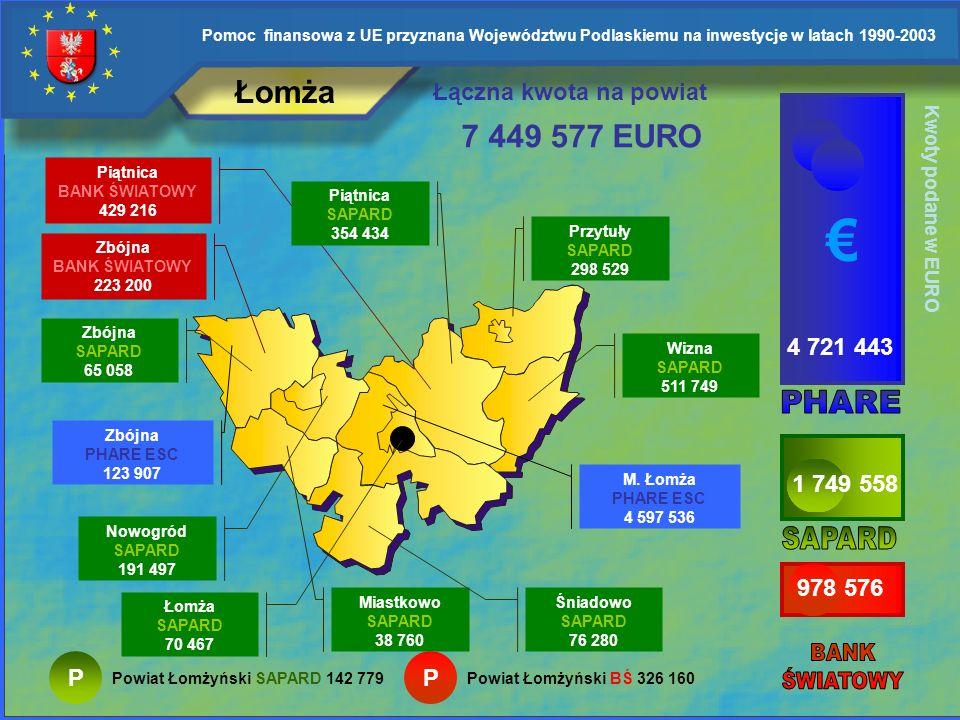 Pomoc finansowa z UE przyznana Województwu Podlaskiemu na inwestycje w latach 1990-2003 Wysokie Mazowieckie Kwoty podane w EURO 1 260 669 417 028 1 93