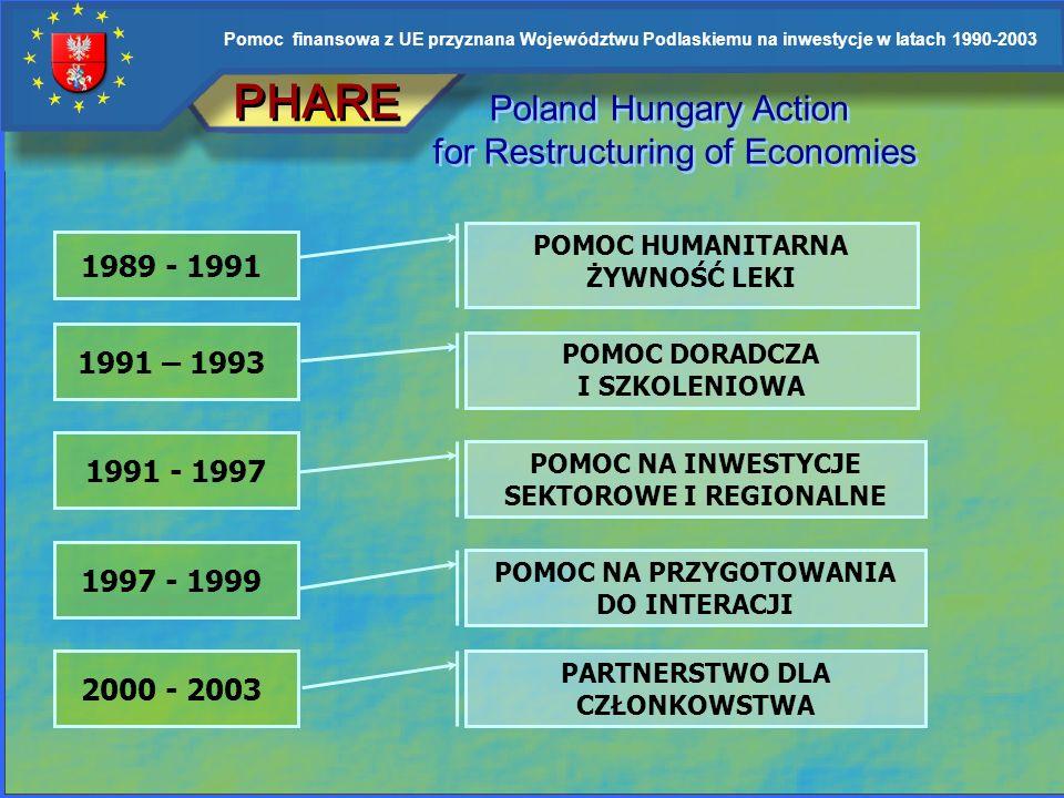 Pomoc finansowa z UE przyznana Województwu Podlaskiemu na inwestycje w latach 1990-2003 Przykładowe programy z których realizowano inwestycje w Wojewó