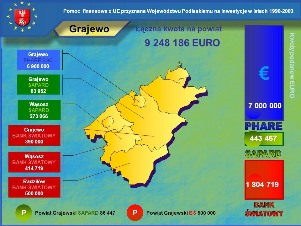 Pomoc finansowa z UE przyznana Województwu Podlaskiemu na inwestycje w latach 1990-2003 Augustów Łączna kwota na powiat P Powiat Augustowski SAPARD 74