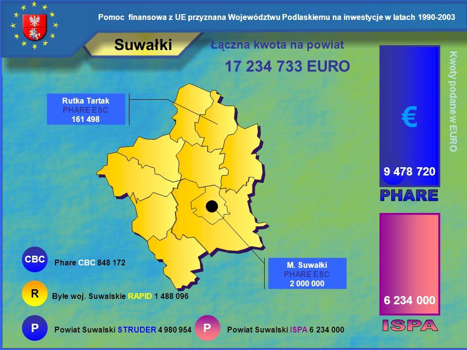 Pomoc finansowa z UE przyznana Województwu Podlaskiemu na inwestycje w latach 1990-2003 Suwałki Wiżajny SAPARD 207 474 P Powiat Suwalski SAPARD 69 168
