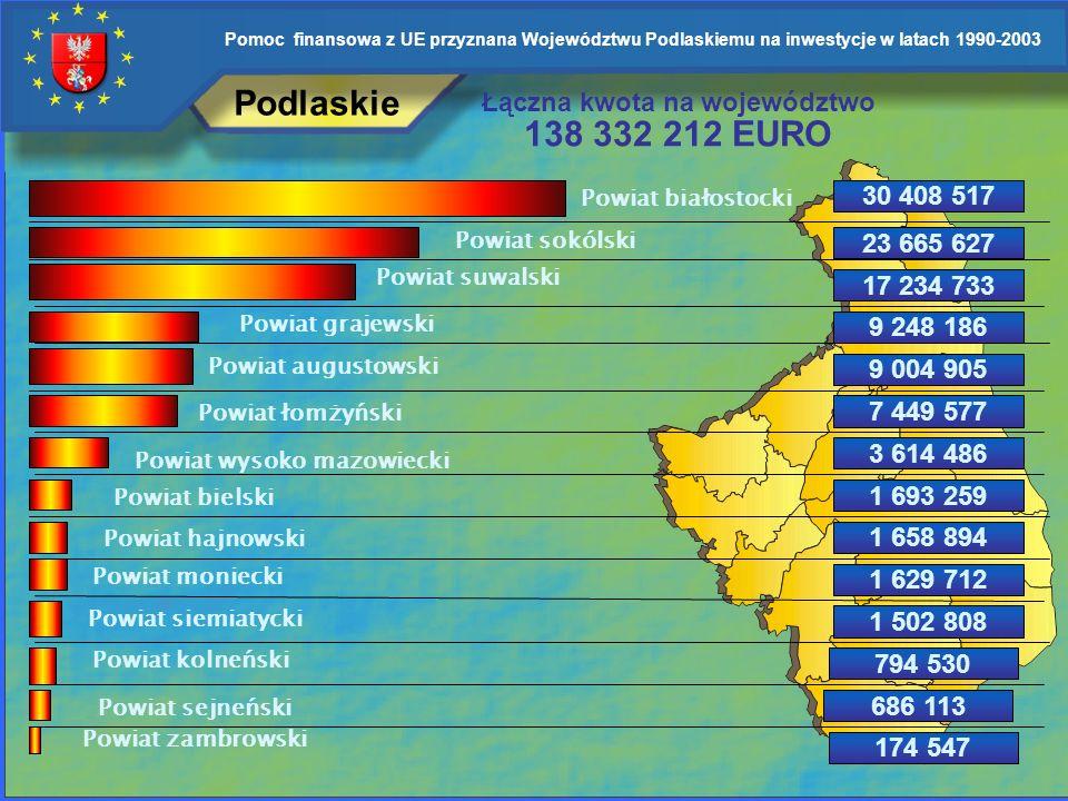 Pomoc finansowa z UE przyznana Województwu Podlaskiemu na inwestycje w latach 1990-2003 Podlaskie Kwoty podane w EURO 23 345 375 P. Grajewski P. Biało