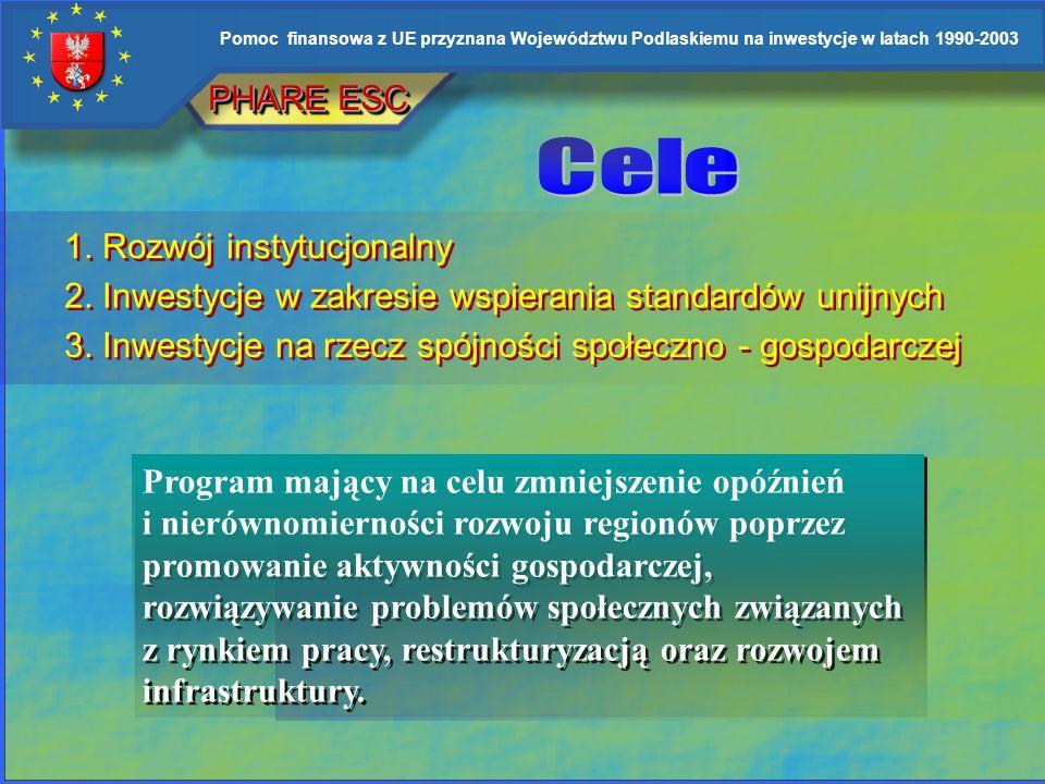 Pomoc finansowa z UE przyznana Województwu Podlaskiemu na inwestycje w latach 1990-2003 Phare CBC Środki finansowe w ramach Programu Phare CBC przezna