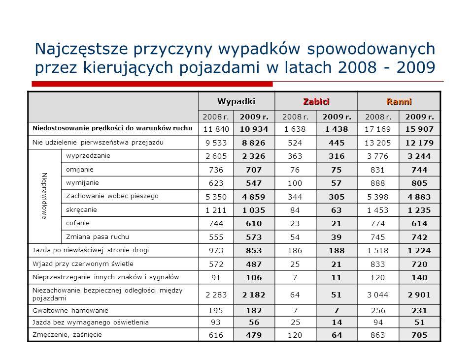 11 Najczęstsze przyczyny wypadków spowodowanych przez kierujących pojazdami w latach 2008 - 2009 WypadkiZabiciRanni 2008 r. 2009 r. 2008 r. 2009 r. 20