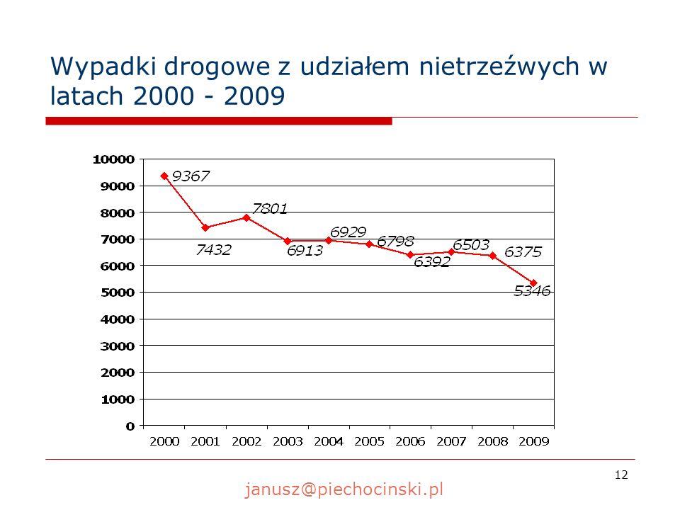12 Wypadki drogowe z udziałem nietrzeźwych w latach 2000 - 2009 janusz@piechocinski.pl