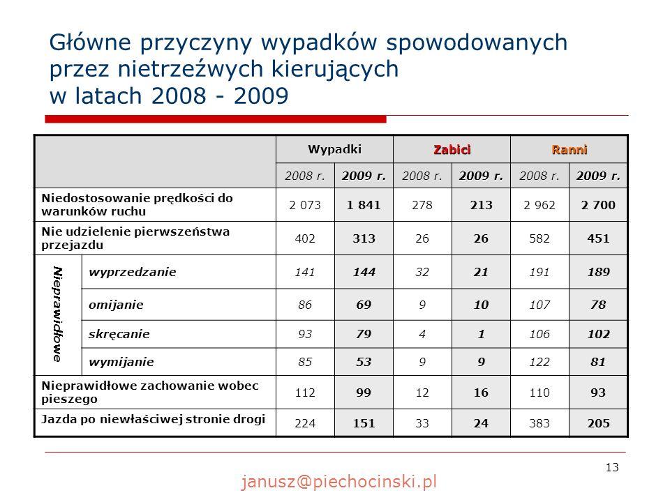 13 Główne przyczyny wypadków spowodowanych przez nietrzeźwych kierujących w latach 2008 - 2009 WypadkiZabiciRanni 2008 r. 2009 r. 2008 r. 2009 r. 2008