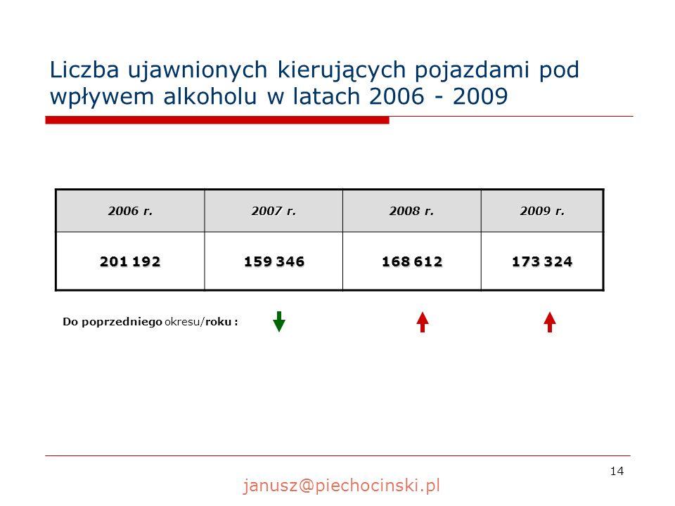 14 Liczba ujawnionych kierujących pojazdami pod wpływem alkoholu w latach 2006 - 2009 2006 r. 2007 r. 2008 r. 2009 r. 201 192 159 346 168 612 173 324