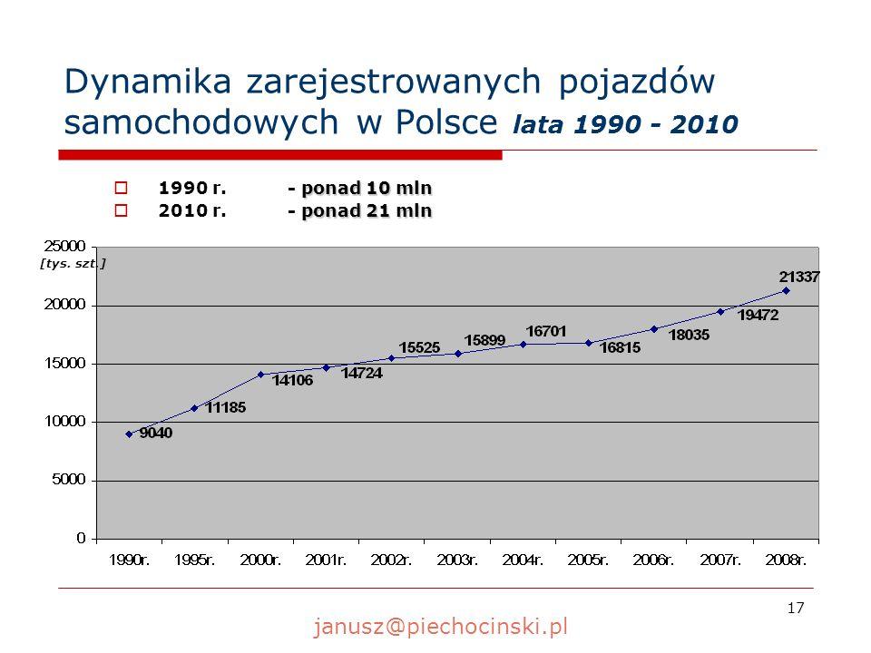 17 Dynamika zarejestrowanych pojazdów samochodowych w Polsce lata 1990 - 2010 ponad 10 mln 1990 r.- ponad 10 mln ponad 21 mln 2010 r.- ponad 21 mln [t