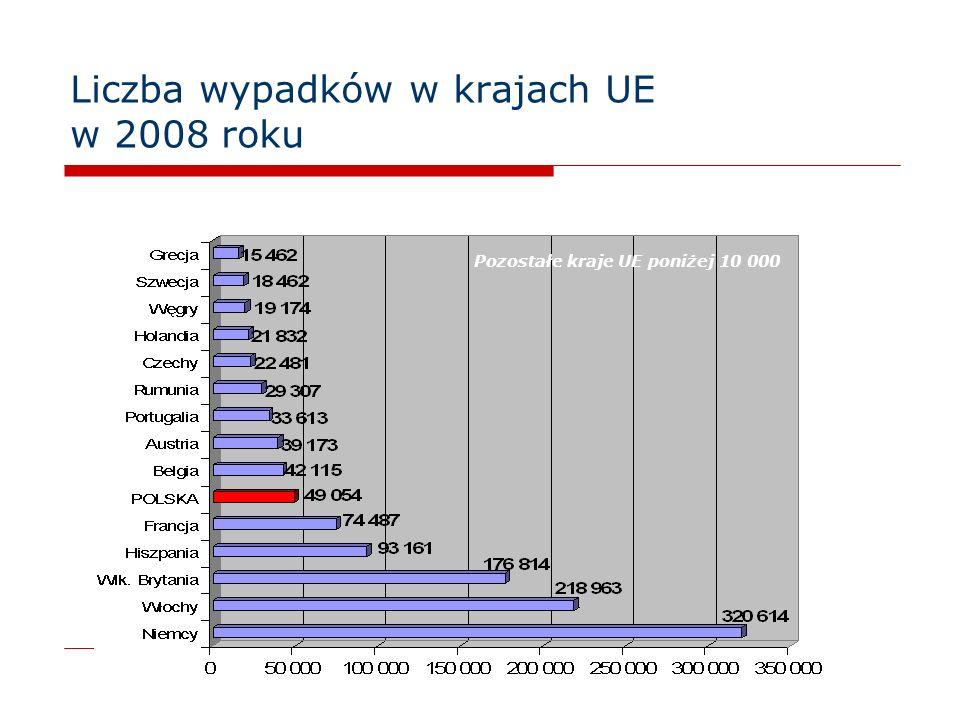 18 Liczba wypadków w krajach UE w 2008 roku Pozostałe kraje UE poniżej 10 000