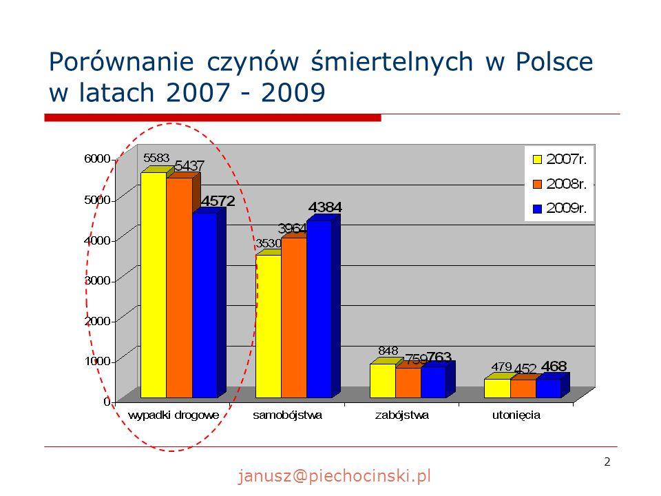 13 Główne przyczyny wypadków spowodowanych przez nietrzeźwych kierujących w latach 2008 - 2009 WypadkiZabiciRanni 2008 r.