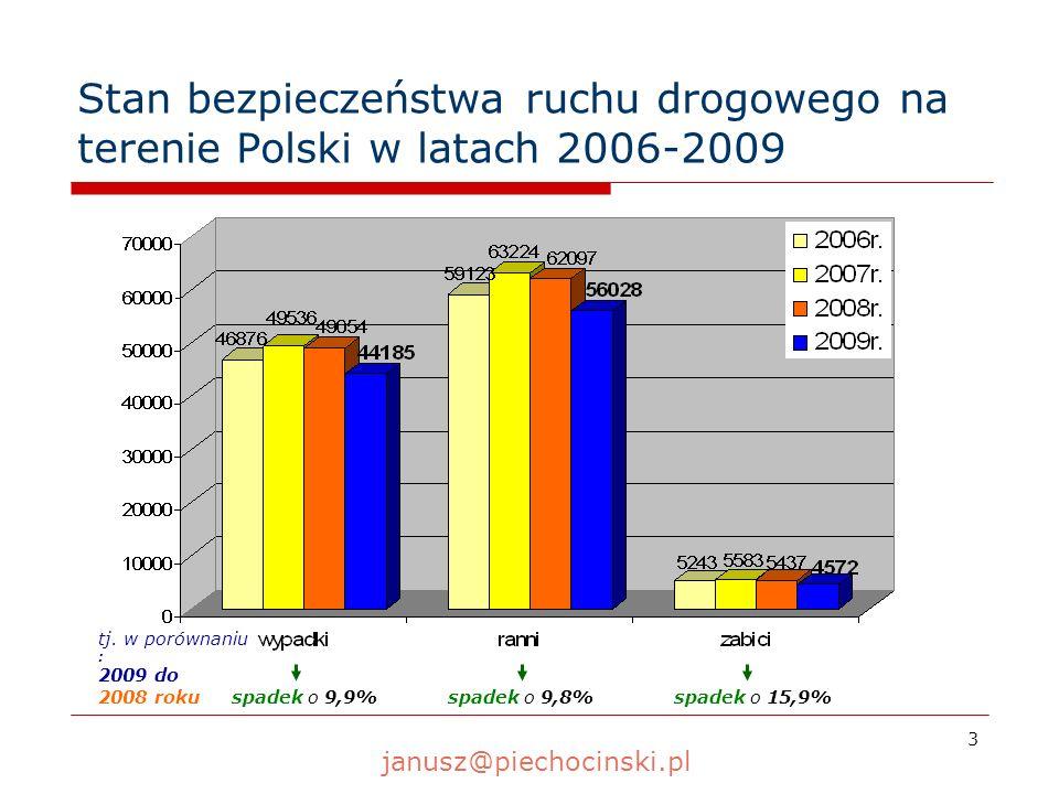 3 Stan bezpieczeństwa ruchu drogowego na terenie Polski w latach 2006-2009 tj. w porównaniu : 2009 do 2008 roku spadek o 9,9%spadek o 9,8%spadek o 15,