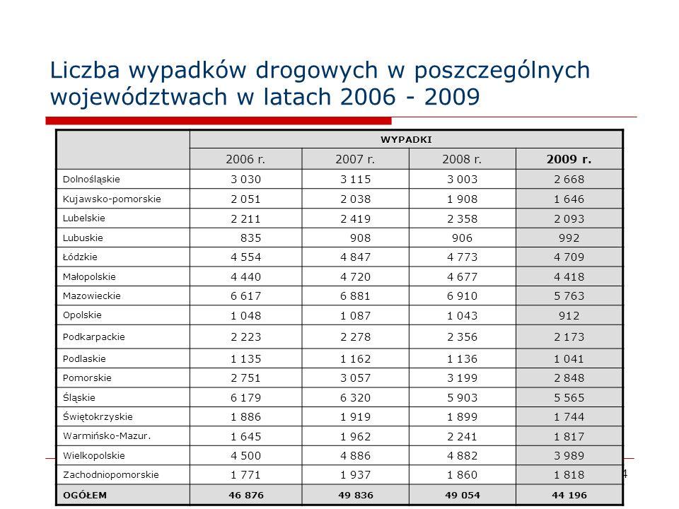 5 Skutki wypadków drogowych w poszczególnych województwach w latach 2006 - 2009 ZabiciRanni 2006 r.2007 r.2008 r.