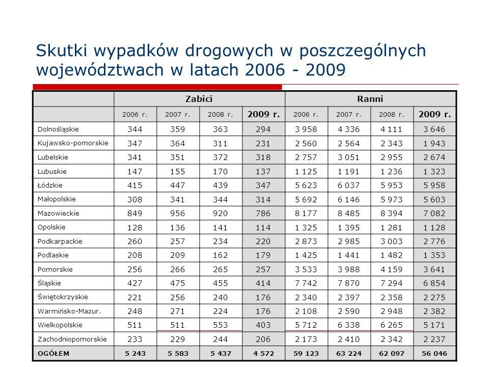 6 Wskaźnik bezpieczeństwa ruchu drogowego w poszczególnych województwach w 2009 roku WojewództwoWypadkiZabiciRanni zabitych Wskaźnik zabitych na 100 wypadków rannych Wskaźnik rannych na 100 wypadków Dolnośląskie 2 6682943 64611,0136,7 Kujawsko-pomorskie 1 6462311 94314,0118,0 Lubelskie 2 0933182 67415,2127,8 Lubuskie 9921371 32313,8133,4 Łódzkie 4 7093475 9587,4126,5 Małopolskie 4 4183145 6037,1126,8 Mazowieckie 5 7637867 08213,3122,6 Opolskie 9121141 12812,5123,7 Podkarpackie 2 1732202 77610,1127,7 Podlaskie 1 0411791 35317,2130,0 Pomorskie 2 8482573 6419,0127,8 Śląskie 5 5654146 8547,4123,2 Świętokrzyskie 1 7441762 27510,1130,4 Warmińsko-Mazur.