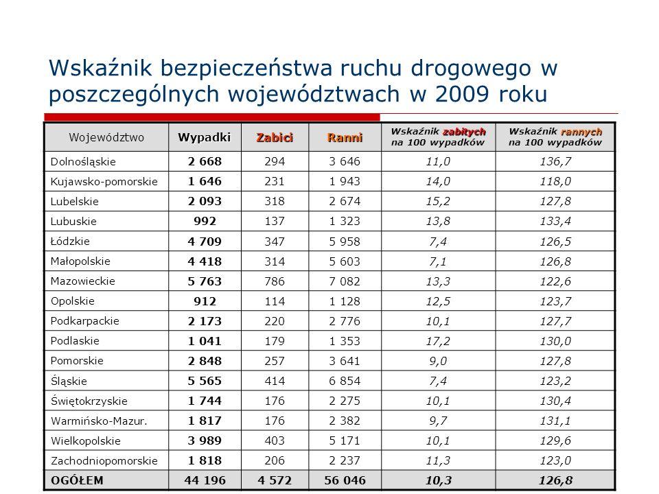 6 Wskaźnik bezpieczeństwa ruchu drogowego w poszczególnych województwach w 2009 roku WojewództwoWypadkiZabiciRanni zabitych Wskaźnik zabitych na 100 w