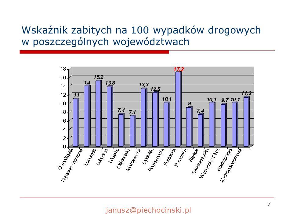 8 Wskaźnik stanu bezpieczeństwa w zależności od liczby mieszkańców w połowie 2009 roku Województwo Ludność wypadków Wskaźnik wypadków na 100 000 mieszkańców zabitych Wskaźnik zabitych na 100 000 mieszkańców rannych Wskaźnik rannych na 100 000 mieszkańców Dolnośląskie2 876 64192,710,2126,7 Kujawsko-pomorskie2 068 809 79,611,293,9 Lubelskie2 159 80096,914,7123,8 Lubuskie1 009 62198,313,6131,0 Łódzkie2 545 493185,013,6234,1 Małopolskie3 292 805134,29,5170,2 Mazowieckie5 213 855 140,3 bez W-wy 21,8 bez W-wy 175,2 bez W-wy Opolskie1 031 92288,411,0109,3 Podkarpackie2 100 389103,510,5132,2 Podlaskie1 190 82887,415,0113,6 Pomorskie2 224 942128,011,6163,6 Śląskie4 642 942119,98,9147,6 Świętokrzyskie1 271 313137,213,8179,0 Warmińsko-Mazur.1 427 671127,312,3166,8 Wielkopolskie3 403 174117,211,8151,9 Zachodniopomorskie1 693 284107,412,2132,1 OGÓŁEM38 153 389115,8 z W-wą 12,0 z W-wą 146,9 z W-wą