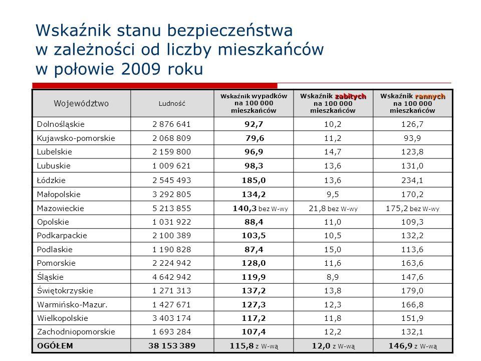 8 Wskaźnik stanu bezpieczeństwa w zależności od liczby mieszkańców w połowie 2009 roku Województwo Ludność wypadków Wskaźnik wypadków na 100 000 miesz