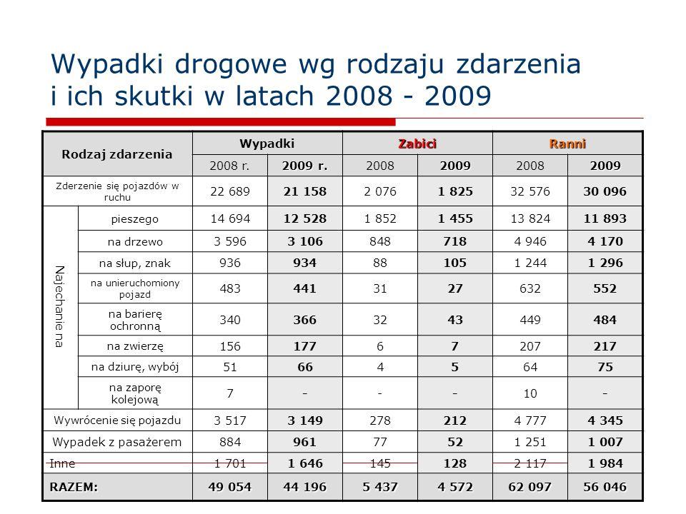9 Wypadki drogowe wg rodzaju zdarzenia i ich skutki w latach 2008 - 2009 Rodzaj zdarzenia WypadkiZabiciRanni 2008 r. 2009 r. 20082009 2009 Zderzenie s