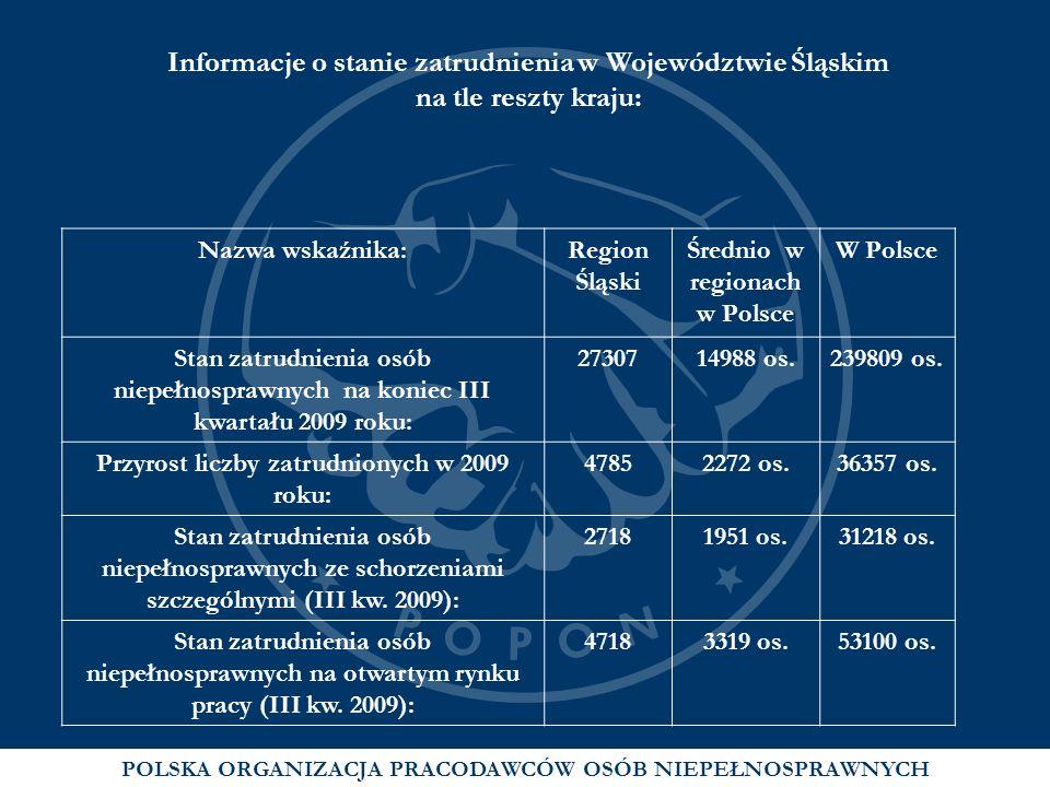 POLSKA ORGANIZACJA PRACODAWCÓW OSÓB NIEPEŁNOSPRAWNYCH Informacje o stanie zatrudnienia w Województwie Śląskim na tle reszty kraju: Nazwa wskaźnika:Reg