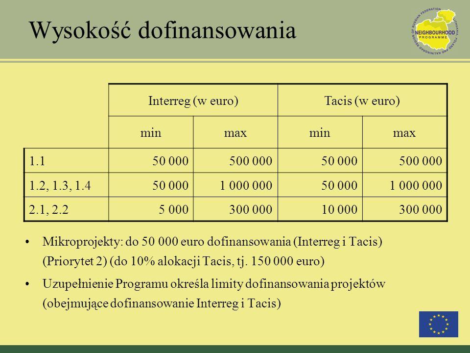 Wysokość dofinansowania Interreg (w euro)Tacis (w euro) minmaxminmax 1.150 000500 00050 000500 000 1.2, 1.3, 1.450 0001 000 00050 0001 000 000 2.1, 2.25 000300 00010 000300 000 Mikroprojekty: do 50 000 euro dofinansowania (Interreg i Tacis) (Priorytet 2) (do 10% alokacji Tacis, tj.
