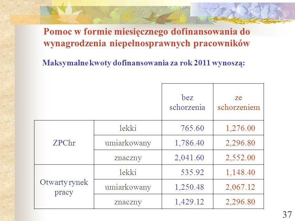37 Pomoc w formie miesięcznego dofinansowania do wynagrodzenia niepełnosprawnych pracowników Maksymalne kwoty dofinansowania za rok 2011 wynoszą: bez
