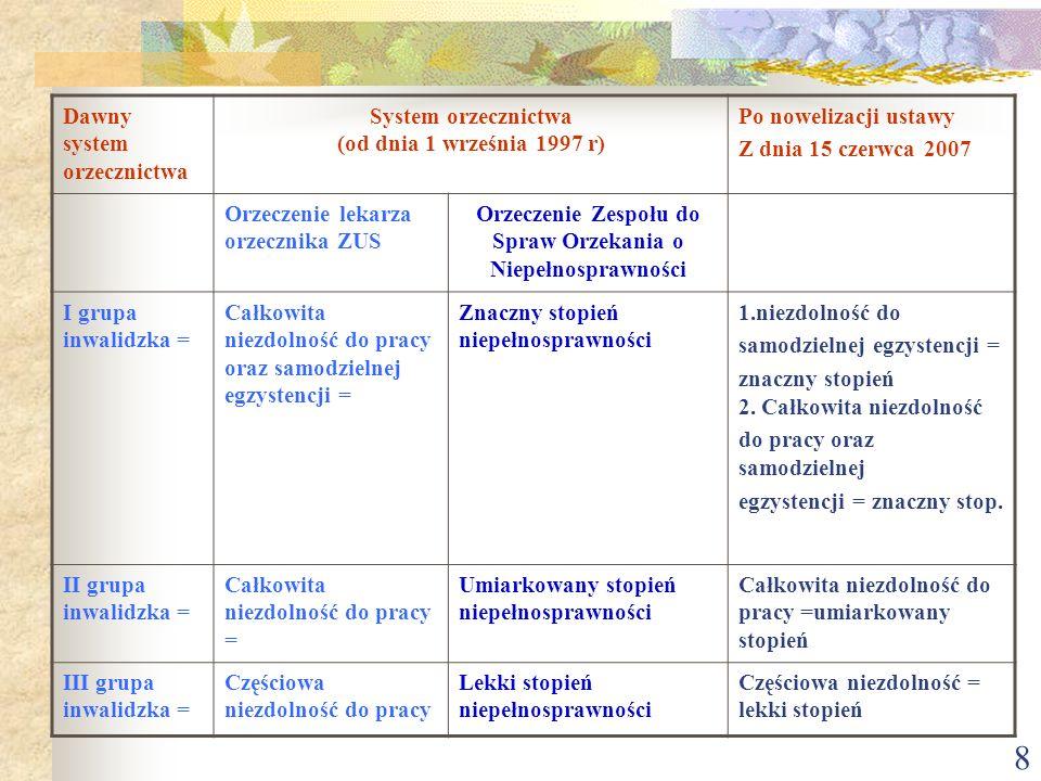 8 Dawny system orzecznictwa System orzecznictwa (od dnia 1 września 1997 r) Po nowelizacji ustawy Z dnia 15 czerwca 2007 Orzeczenie lekarza orzecznika