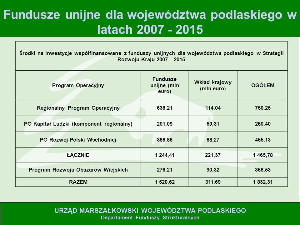2 Fundusze unijne dla województwa podlaskiego w latach 2007 - 2015 URZĄD MARSZAŁKOWSKI WOJEWÓDZTWA PODLASKIEGO Departament Funduszy Strukturalnych Środki na inwestycje współfinansowane z funduszy unijnych dla województwa podlaskiego w Strategii Rozwoju Kraju 2007 - 2015 Program Operacyjny Fundusze unijne (mln euro) Wkład krajowy (mln euro) OGÓŁEM Regionalny Program Operacyjny636,21114,04750,25 PO Kapitał Ludzki (komponent regionalny)201,0959,31260,40 PO Rozwój Polski Wschodniej386,8668,27455,13 ŁĄCZNIE1 244,41221,371 465,78 Program Rozwoju Obszarów Wiejskich276,2190,32366,53 RAZEM1 520,62311,691 832,31