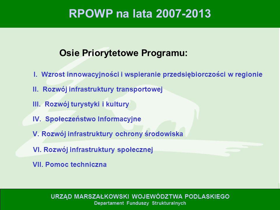 I. Wzrost innowacyjności i wspieranie przedsiębiorczości w regionie II.