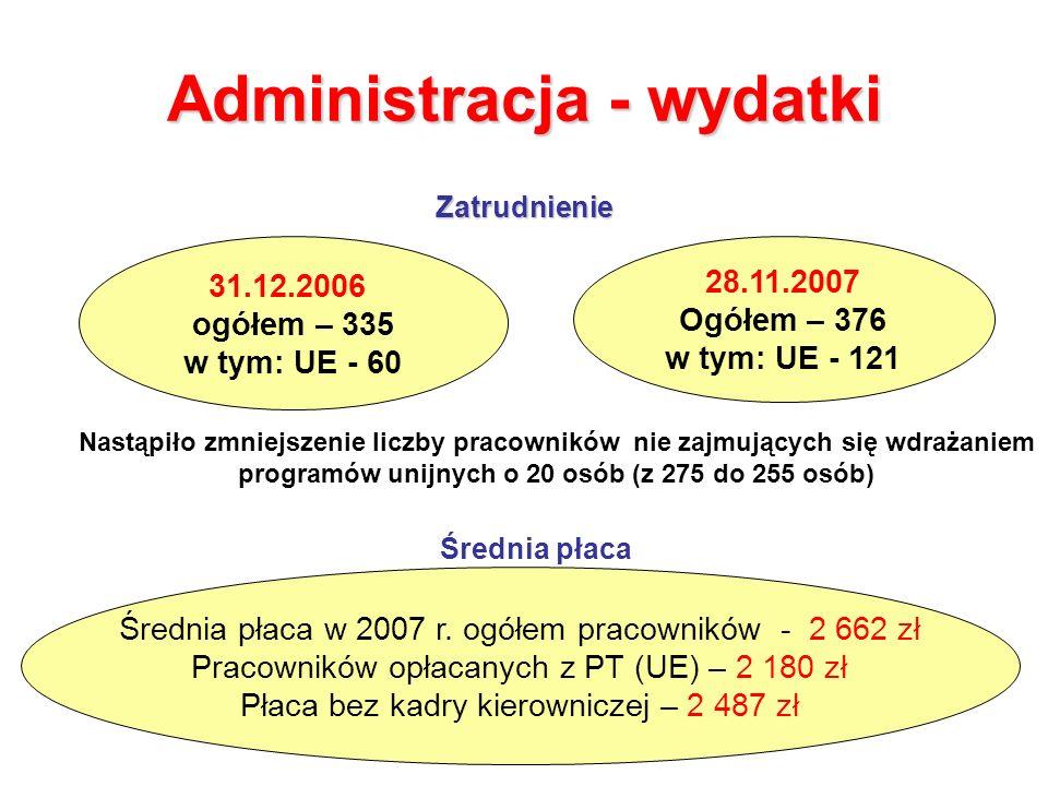 Administracja - wydatki Zatrudnienie 31.12.2006 ogółem – 335 w tym: UE - 60 28.11.2007 Ogółem – 376 w tym: UE - 121 Nastąpiło zmniejszenie liczby pracowników nie zajmujących się wdrażaniem programów unijnych o 20 osób (z 275 do 255 osób) Średnia płaca Średnia płaca w 2007 r.