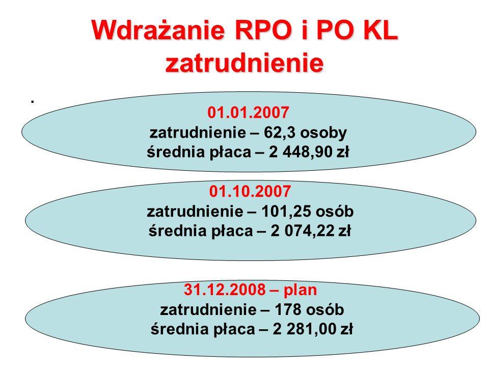 Wdrażanie RPO i PO KL zatrudnienie.