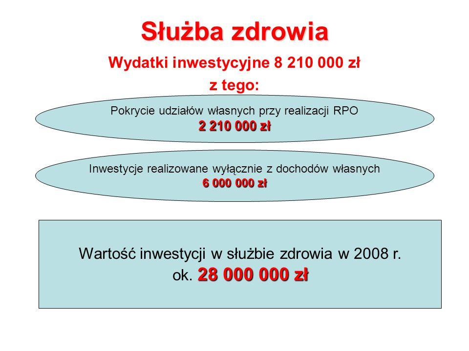 Służba zdrowia Wydatki inwestycyjne 8 210 000 zł z tego: Pokrycie udziałów własnych przy realizacji RPO 2 210 000 zł Inwestycje realizowane wyłącznie z dochodów własnych 6 000 000 zł Wartość inwestycji w służbie zdrowia w 2008 r.