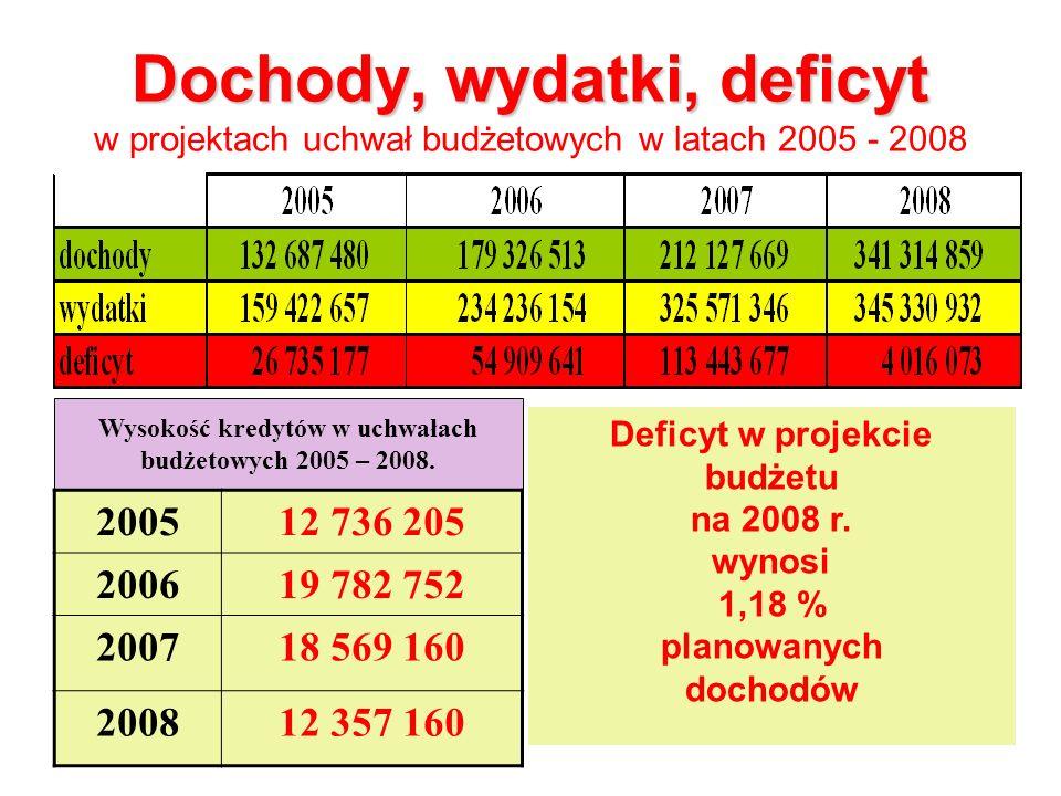 Dochody, wydatki, deficyt Dochody, wydatki, deficyt w projektach uchwał budżetowych w latach 2005 - 2008 200512 736 205 200619 782 752 200718 569 160 200812 357 160 Deficyt w projekcie budżetu na 2008 r.
