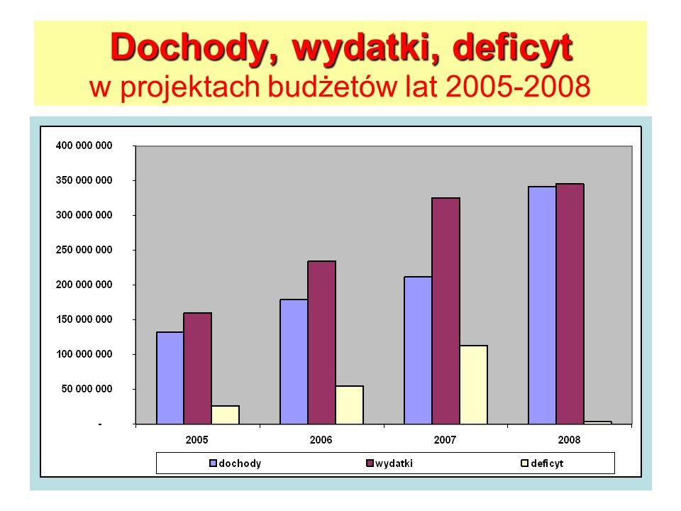 Spłaty kredytów, wykup obligacji oraz poręczenia szpitalom Ustawa o finansach publicznych Art..