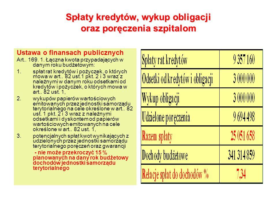 Dług budżetu Ustawa o finansach publicznych Art..170.