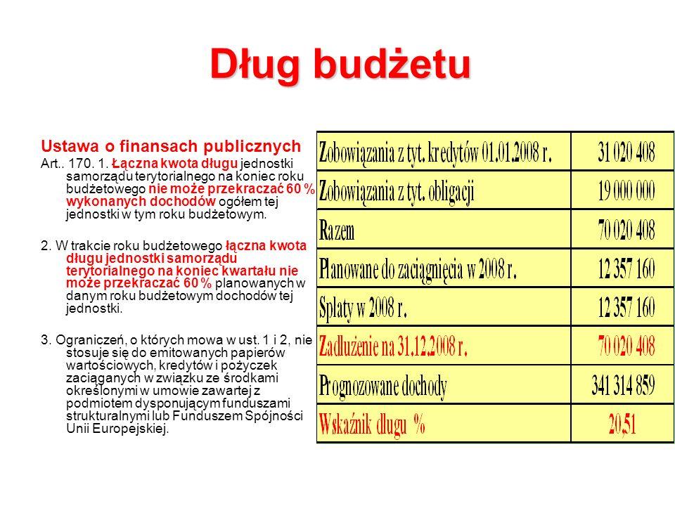 Dług budżetu Ustawa o finansach publicznych Art.. 170.