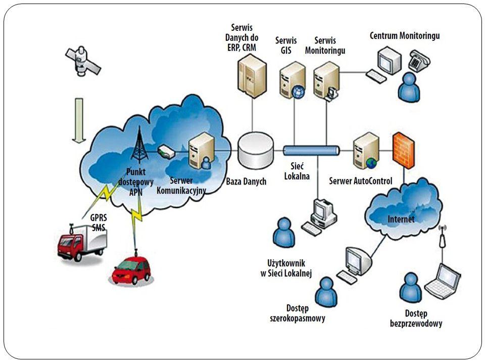 Typowe rozwi ą zania wykorzystuj ą linie telefoniczne (modemy, cyfrowe linie ISDN, modemy ADSL), inne technologie przewodowe (transmisja przez sieci energetyczne, telewizj ę kablow ą ) oraz bezprzewodowe (GPRS, ł ą cza satelitarne, Wi-Fi).