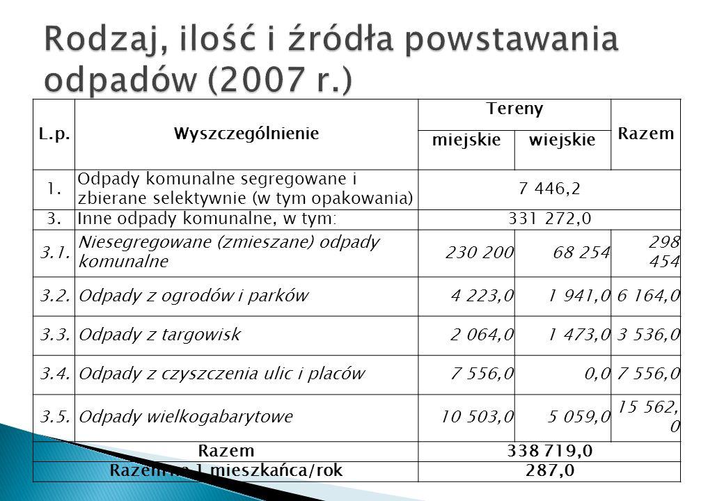 L.p.Wyszczególnienie Tereny Razem miejskiewiejskie 1. Odpady komunalne segregowane i zbierane selektywnie (w tym opakowania) 7 446,2 3.Inne odpady kom