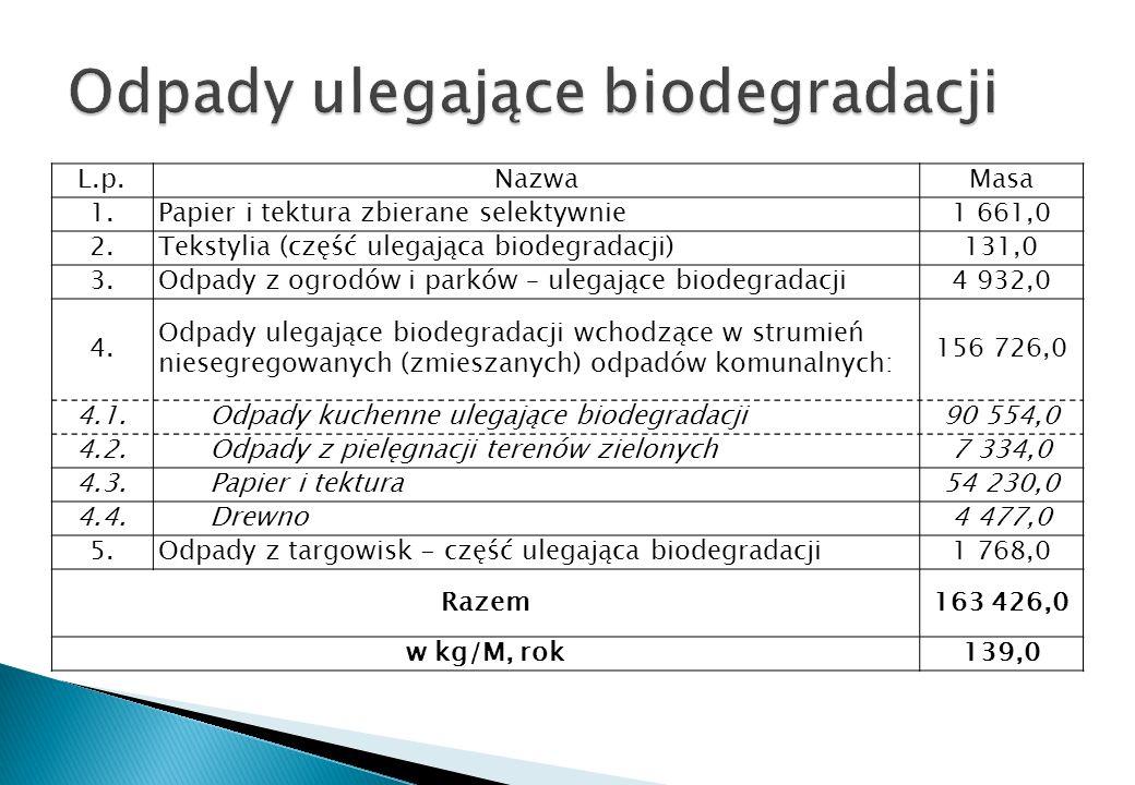 L.p.NazwaMasa 1.Papier i tektura zbierane selektywnie1 661,0 2.Tekstylia (część ulegająca biodegradacji)131,0 3.Odpady z ogrodów i parków – ulegające