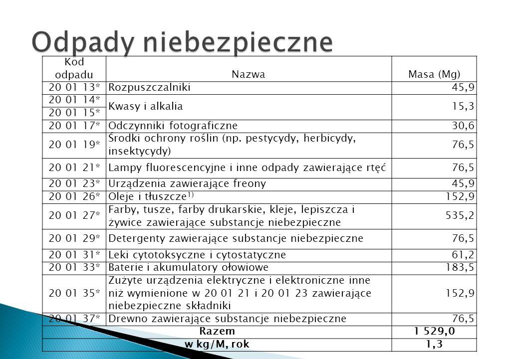 Kod odpaduNazwaMasa (Mg) 20 01 13*Rozpuszczalniki45,9 20 01 14* Kwasy i alkalia 15,3 20 01 15* 20 01 17*Odczynniki fotograficzne30,6 20 01 19* Środki